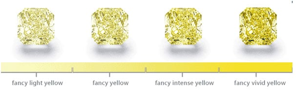 Fancy coloured diamonds scale