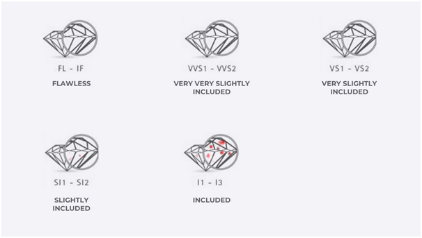 What diamond clarity is best