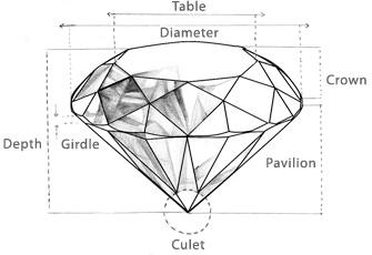 Why Some Diamonds Cost More than Others